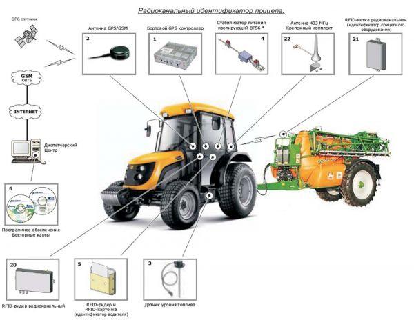 Система идентификации водителей и радиоканальная идентификация навесного оборудования