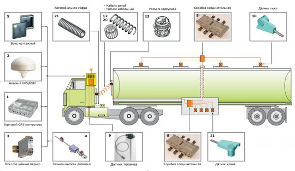 Система контроля на бензовозе