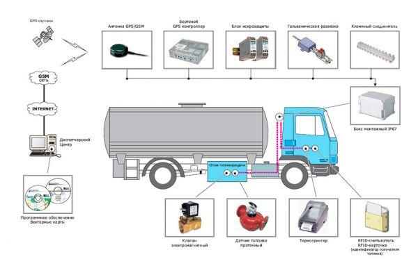 Система контроля топлива на мобильном топливозаправщике