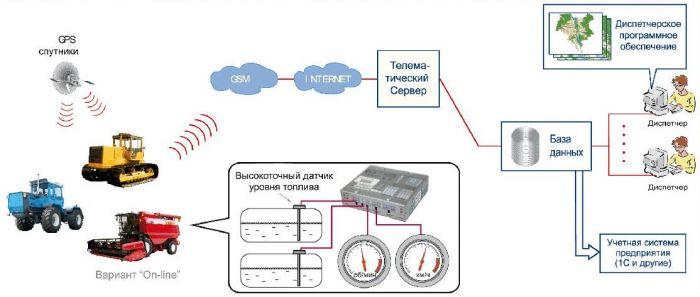Схема работы системы спутникового мониторинга